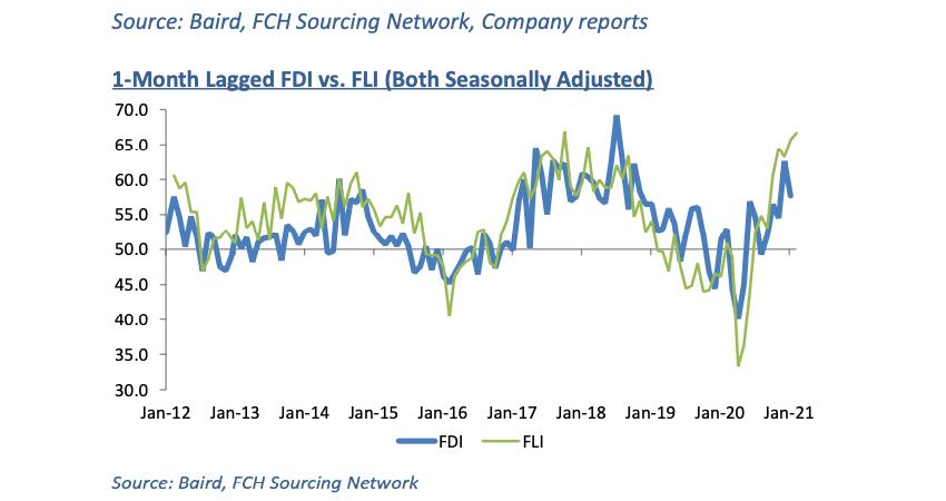 Fastener Distributor Index, January 2021