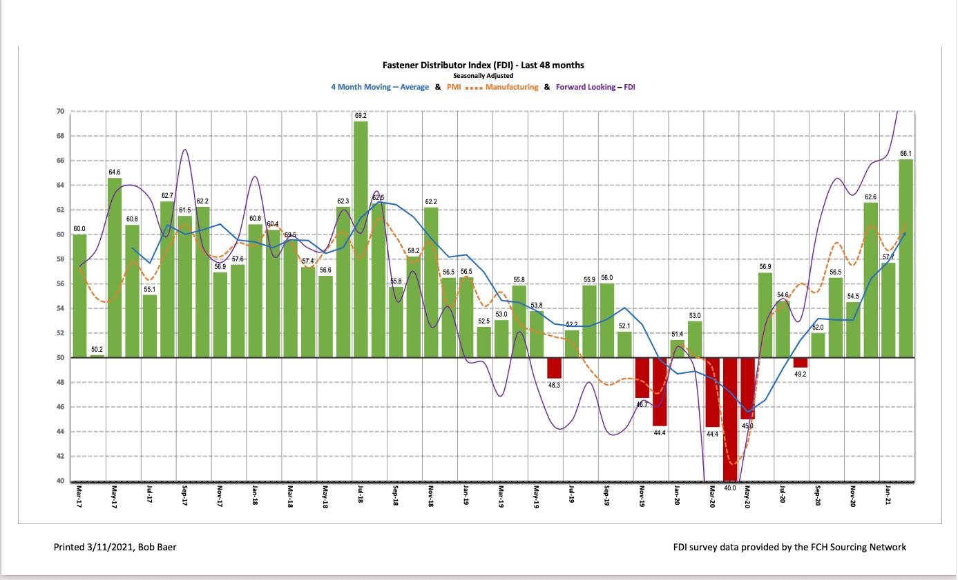 Fastener Distributor Index, FDI, February 2021