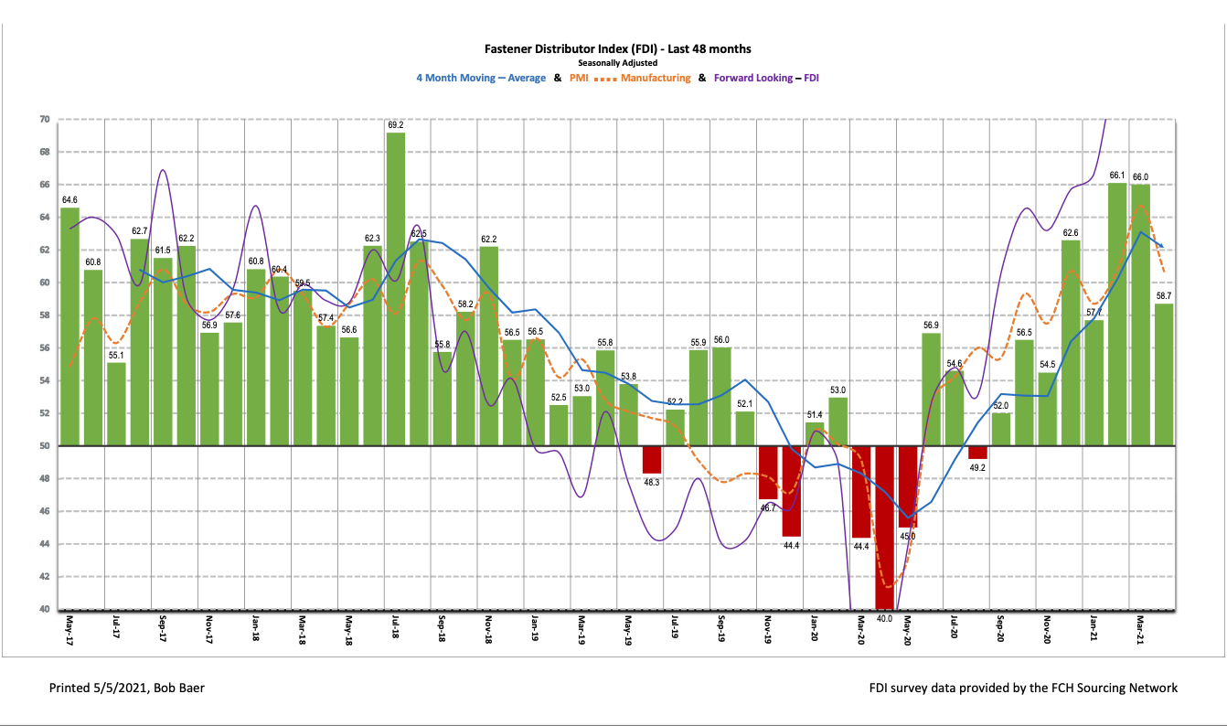 April Fastener Distributor Index (FDI) 58.7 showed market conditions cooled off.